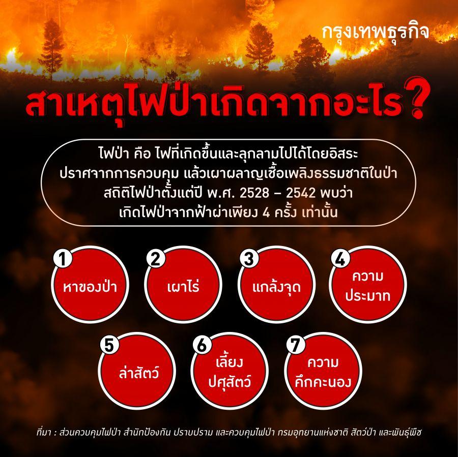 ไฟป่า หมอกควัน และ PM2.5