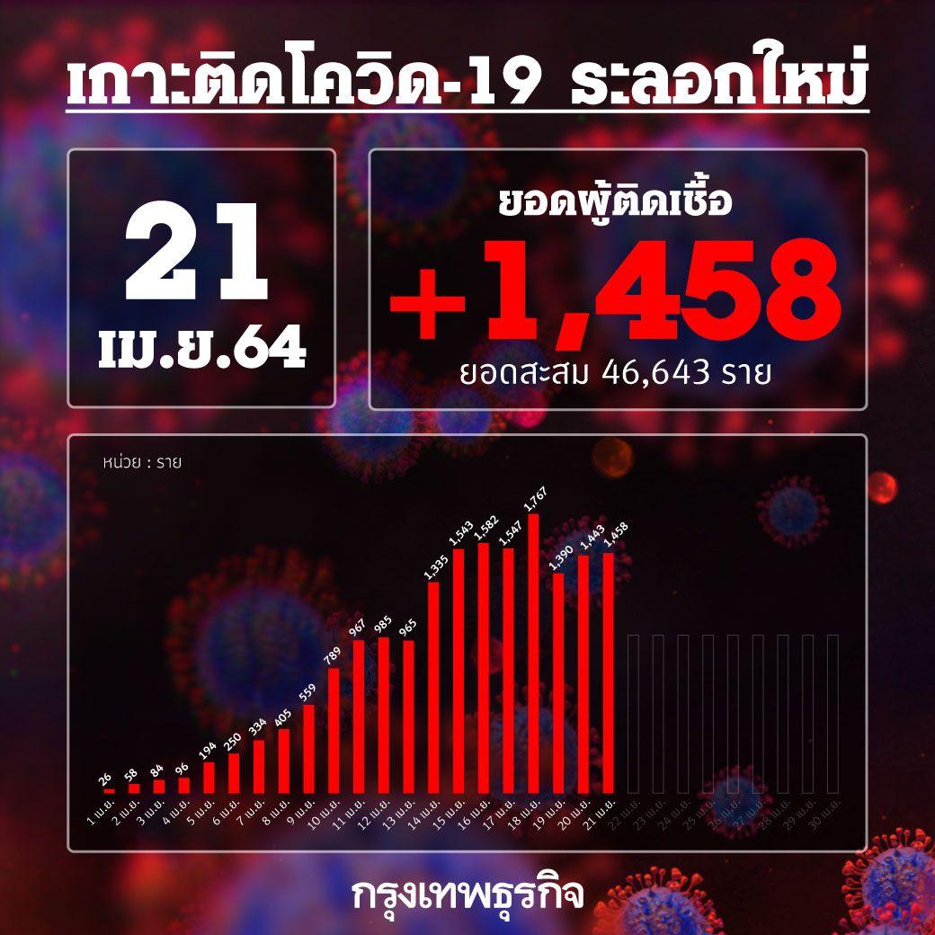 ยอด 'โควิด-19' วันนี้ ยังติดเชื้อต่อเนื่อง พบเพิ่มอีก 1,458 ราย เสียชีวิตอีก 2 ราย
