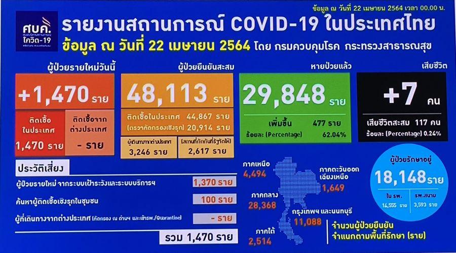 ยอด 'โควิด-19' วันนี้ เสียชีวิต 7 ราย พบติดเชื้อเพิ่ม 1,470 ราย
