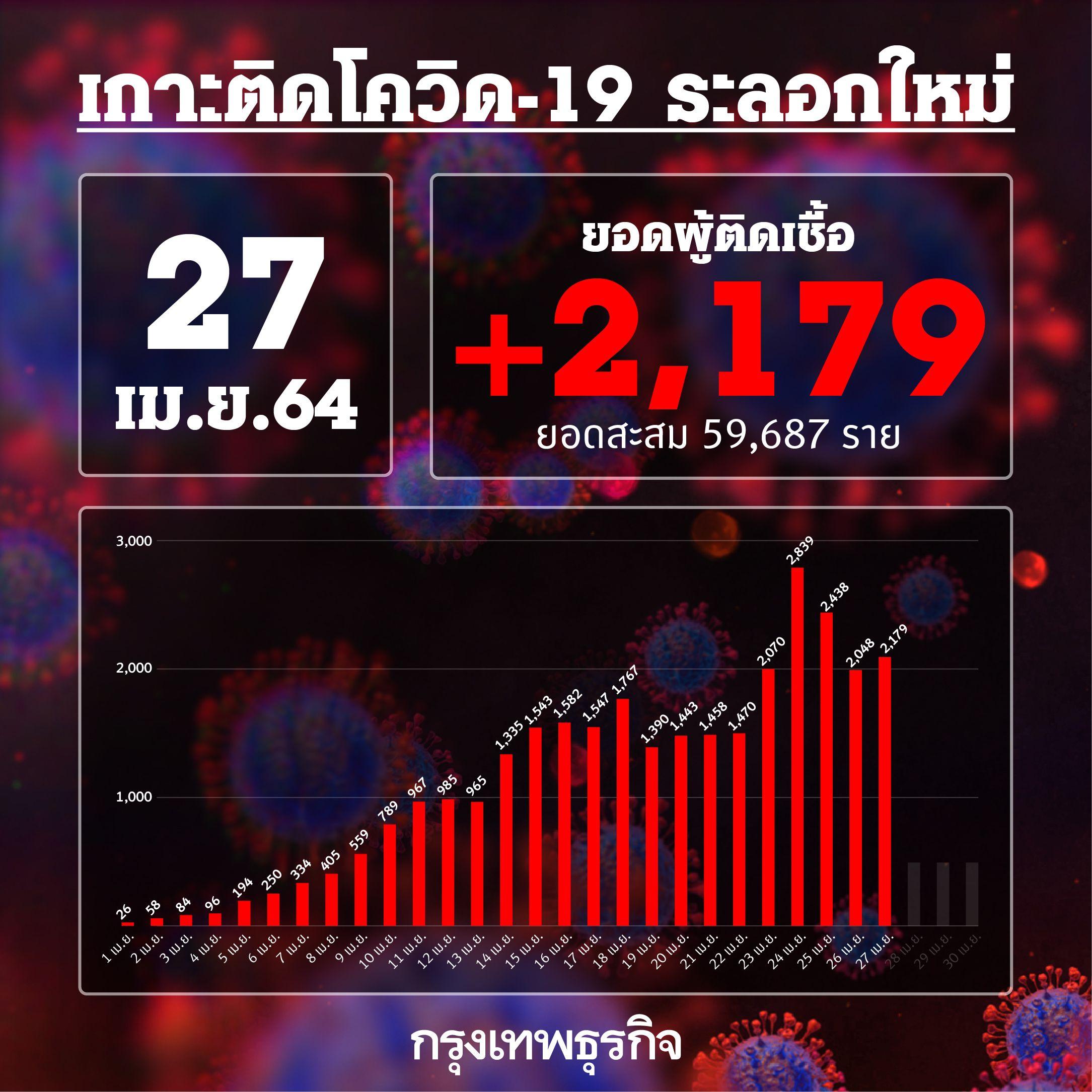 ยอด 'โควิด-19' วันนี้ ตายสูงถึง 15 ราย พบติดเชื้อเพิ่ม 2,179 ราย