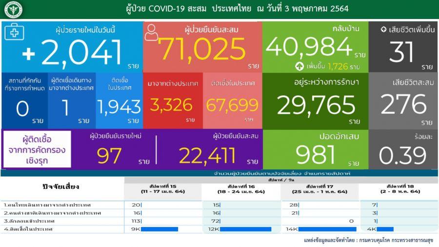 ยอด 'โควิด-19' วันนี้ เสียชีวิตถึง 31 ราย พบติดเชื้อเพิ่ม 2,041 ราย