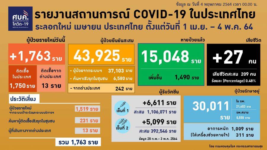 ยอด 'โควิด-19' วันนี้ ตายยังพุ่ง! เสียชีวิตอีก 27 ราย พบติดเชื้อเพิ่ม 1,763 ราย