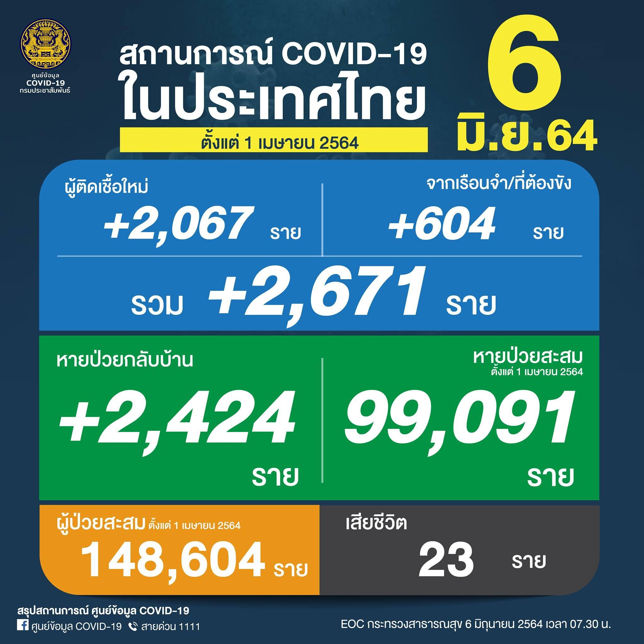 ยอด 'โควิด-19' วันนี้ ยังหนัก! พบเสียชีวิต 23 ราย ติดเชื้อเพิ่มอีก 2,671 ราย