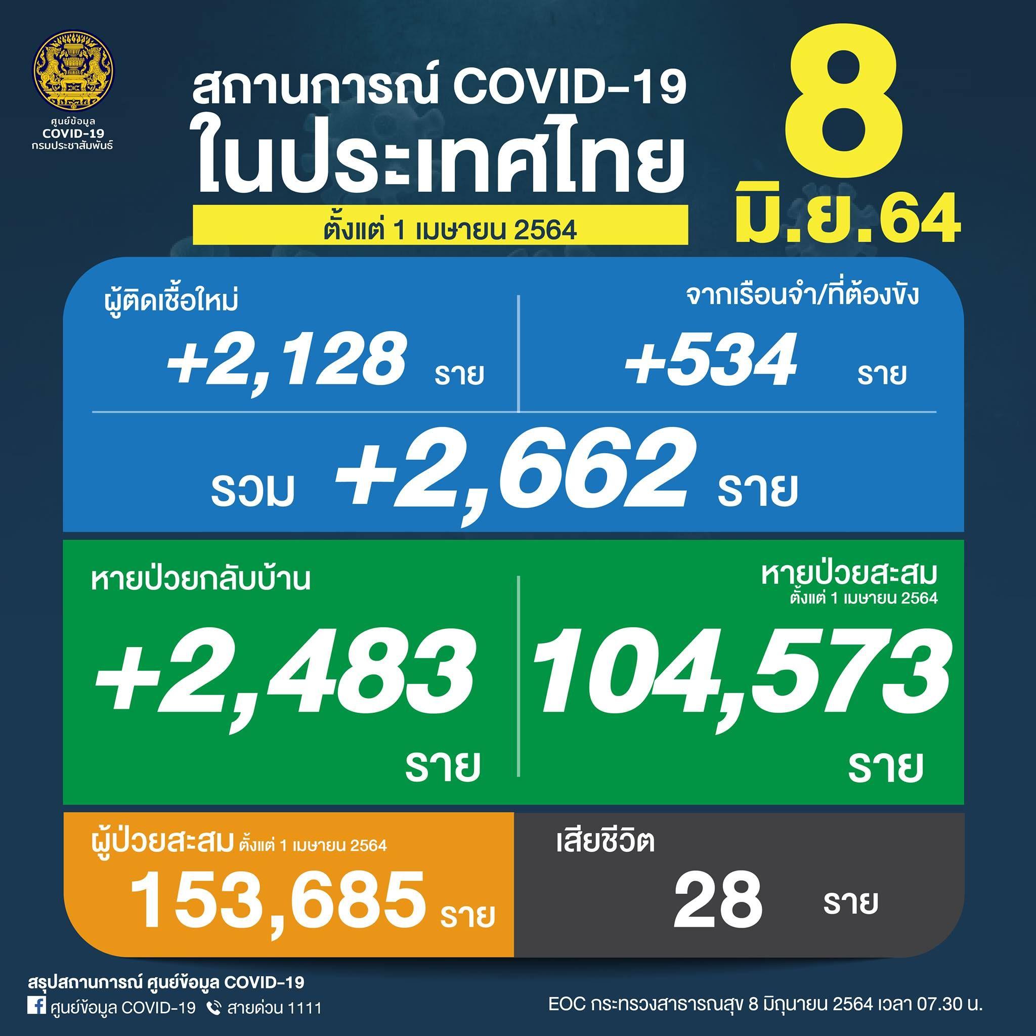 ยอด 'โควิด-19' วันนี้! พบเสียชีวิต 28 ราย ติดเชื้อเพิ่ม 2,662 ราย