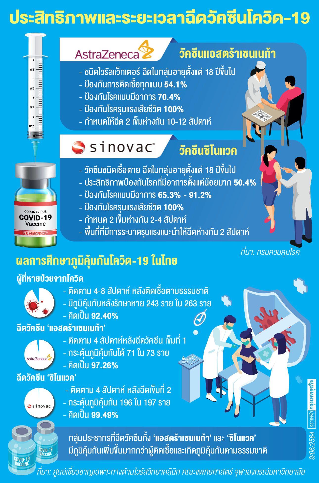 เปิดภูมิคุ้มกันคนไทยหลังฉีดวัคซีน 'แอสตร้าเซนเนก้า-ซิโนแวค'