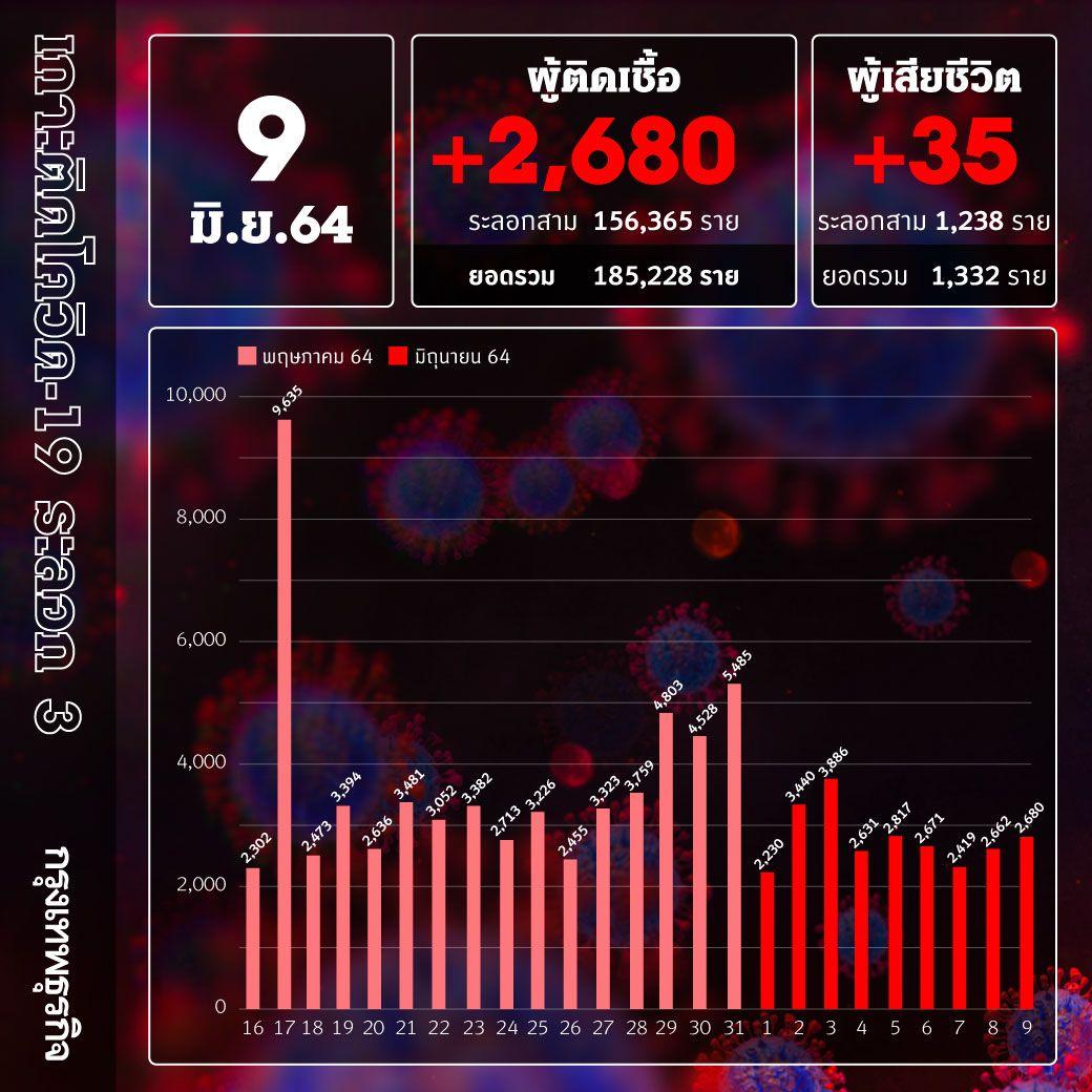 ยอด 'โควิด-19' วันนี้ ยังตายสูง! พบเสียชีวิต 35 ราย ติดเชื้อเพิ่ม 2,680 ราย