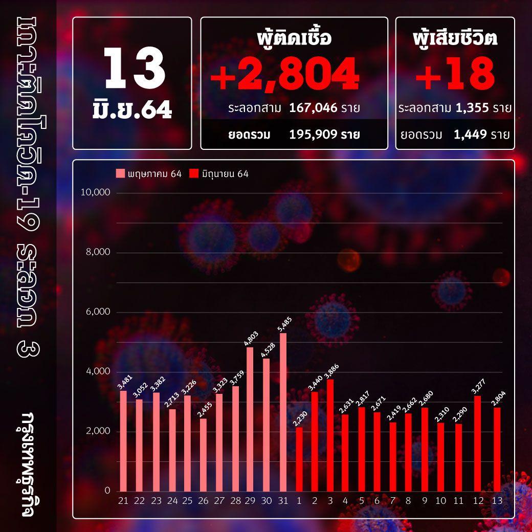 ยอด 'โควิด-19' วันนี้ เฝ้าระวัง! พบติดเชื้อเพิ่ม 2,804 ราย เสียชีวิต 18 ราย