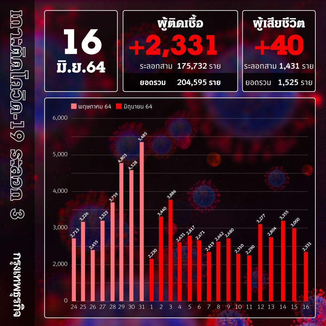 ยอด 'โควิด-19' วันนี้ ตายกลับมาพุ่ง! พบเสียชีวิต 40 ราย ติดเชื้อเพิ่ม 2,331 ราย