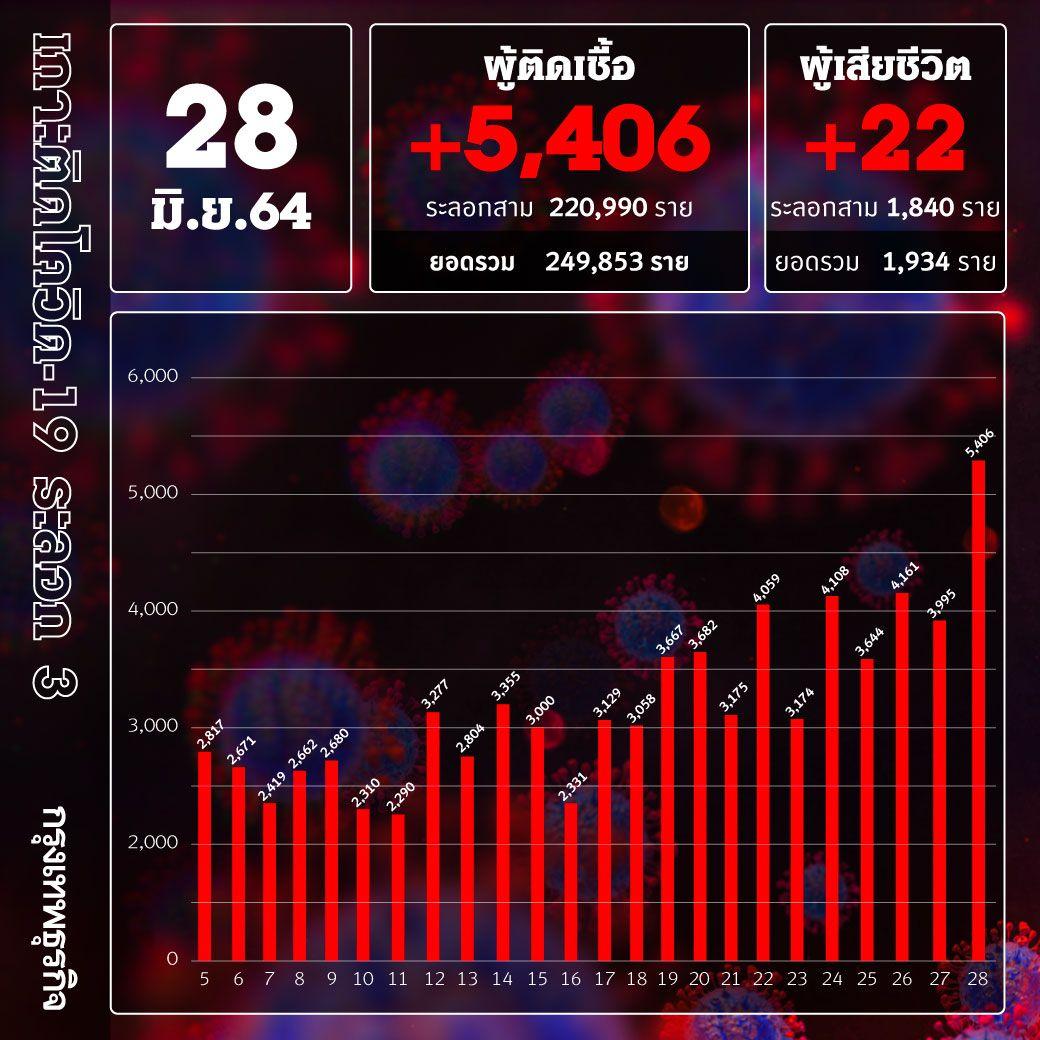 ยอด 'โควิด-19' วันนี้ ติดพุ่ง! พบติดเชื้อเพิ่มสูง 5,406 ราย เสียชีวิต 22 ราย