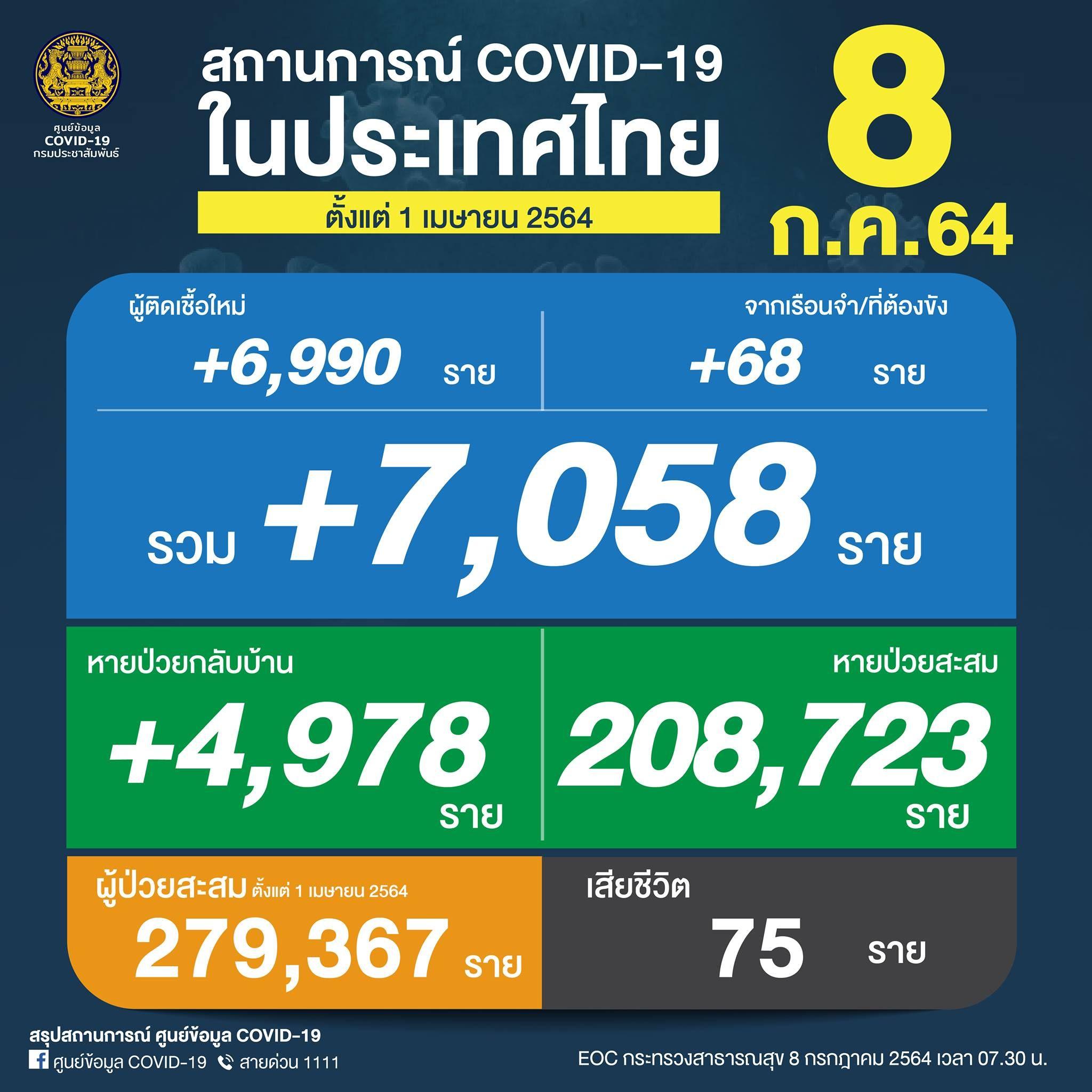 ยอด 'โควิด-19' วันนี้ ยิ่งสูง! พบเสียชีวิตถึง 75 ราย ติดเชื้อเพิ่ม 7,058 ราย