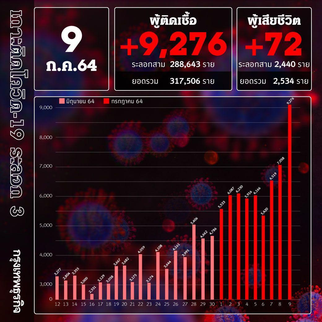 ยอด 'โควิด-19' วันนี้ เกือบหมื่น! พบเสียชีวิตสูง 72 ราย ติดเชื้อเพิ่ม 9,276 ราย