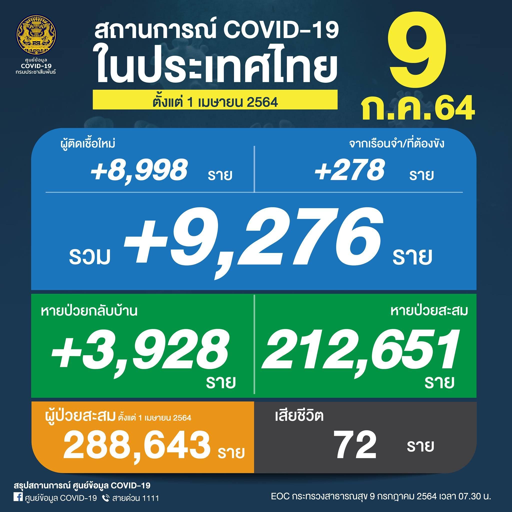 ยอด 'โควิด-19' วันนี้ เกือบหมื่น! พบติดเชื้อเพิ่ม 9,276 ราย เสียชีวิตสูง 72 ราย