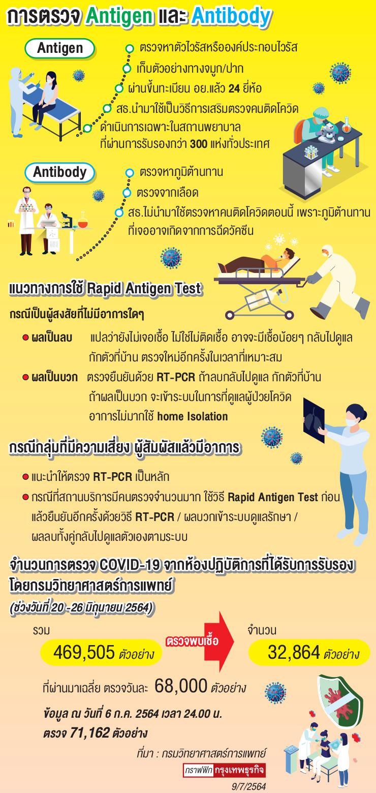 ปลดล็อก 'Rapid Antigen Test' ตรวจ 'โควิด-19' ได้เอง ลดแออัด