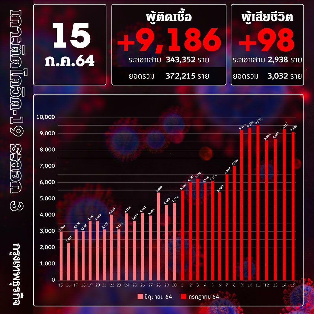 ยอด 'โควิด-19' วันนี้ ตายทะลุสามพัน! พบเสียชีวิต 98 ราย ติดเชื้อเพิ่ม 9,186 ราย