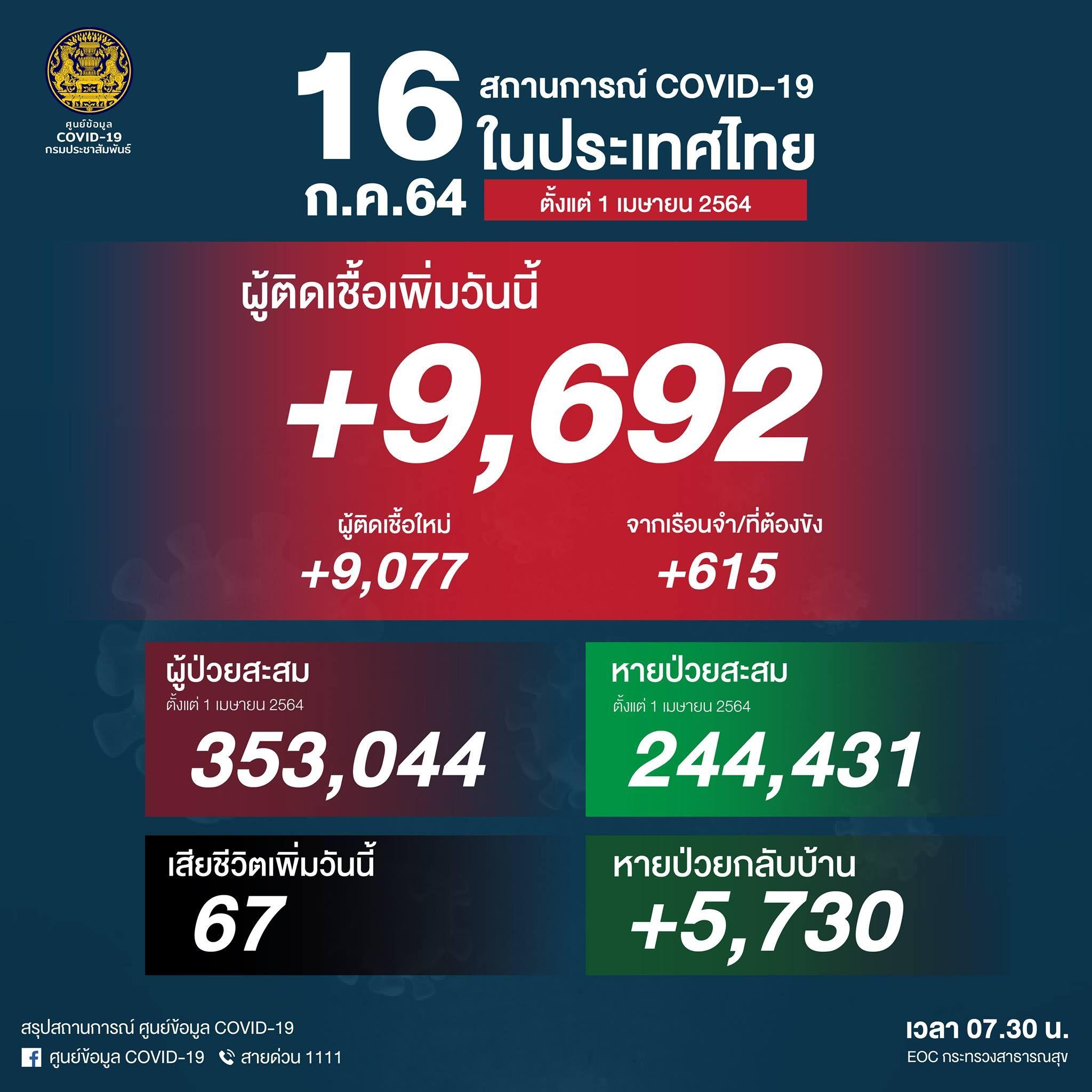 ยอด 'โควิด-19' วันนี้ ยังสูง! พบติดเชื้อเพิ่ม 9,692ราย เสียชีวิต 67 ราย