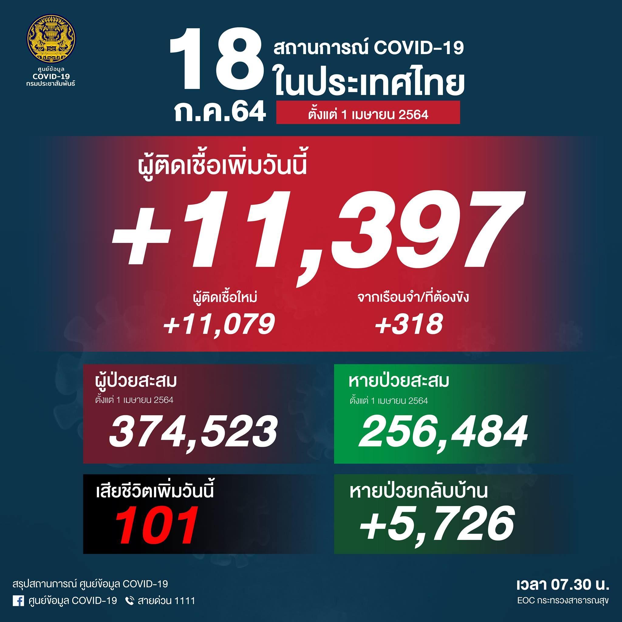 ยอด 'โควิด-19' วันนี้ ยังแย่! พบติดเชื้อเพิ่ม 11,397ราย เสียชีวิต 101 ราย