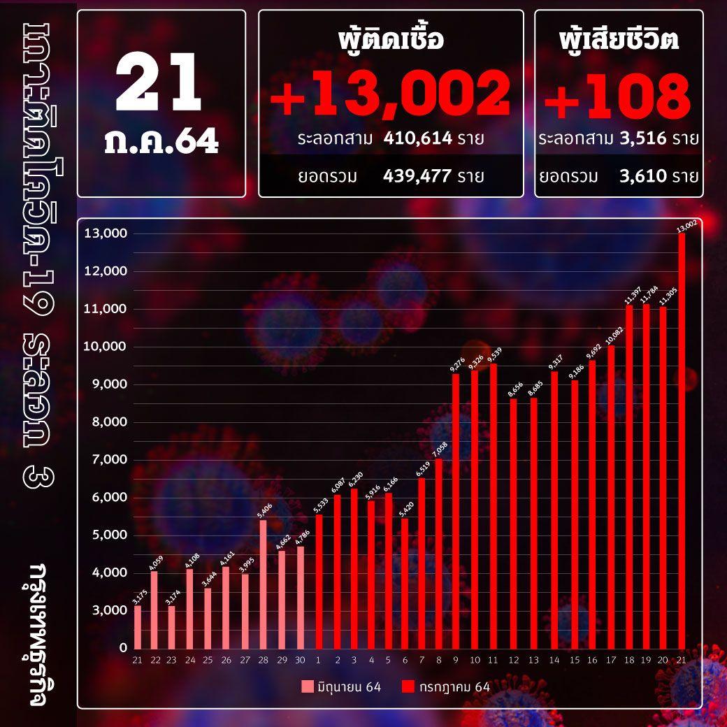 ยอด 'โควิด-19' วันนี้ ยังวิกฤติ! พบติดเชื้อเพิ่ม 13,002ราย เสียชีวิต 108 ราย