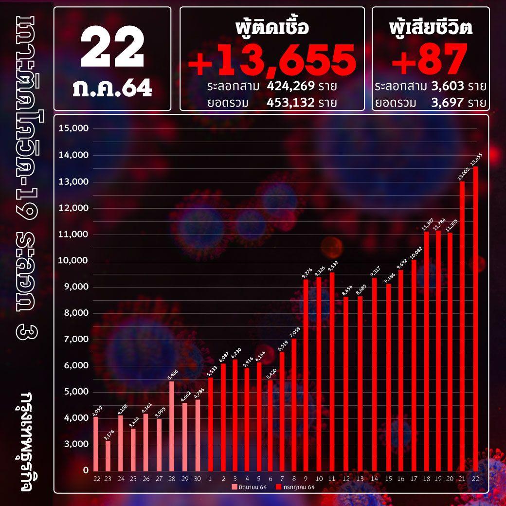 ยอด 'โควิด-19' วันนี้ หนัก! พบติดเชื้อเพิ่ม 13,655ราย เสียชีวิต 87 ราย