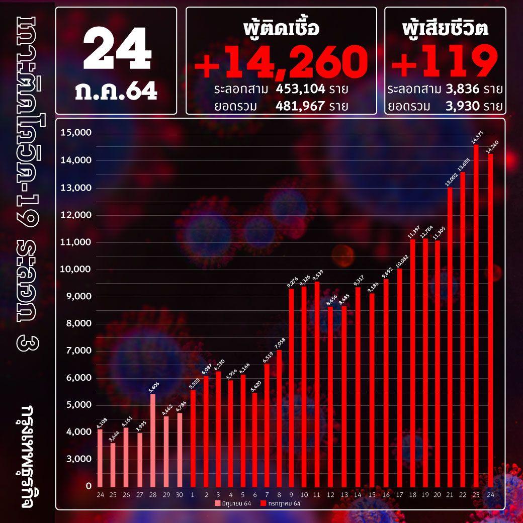 ยอด 'โควิด-19' วันนี้ ยิ่งสูง! พบเสียชีวิต 119 ราย  ติดเชื้อเพิ่ม 14,260ราย