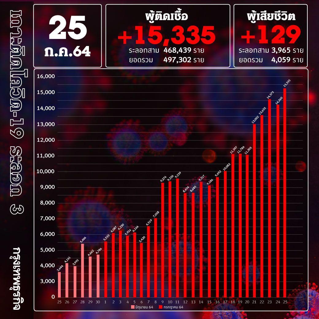 ยอด 'โควิด-19' วันนี้ ทะลุหมื่นห้า! พบเสียชีวิต 129  ราย ติดเชื้อเพิ่ม 15,335ราย