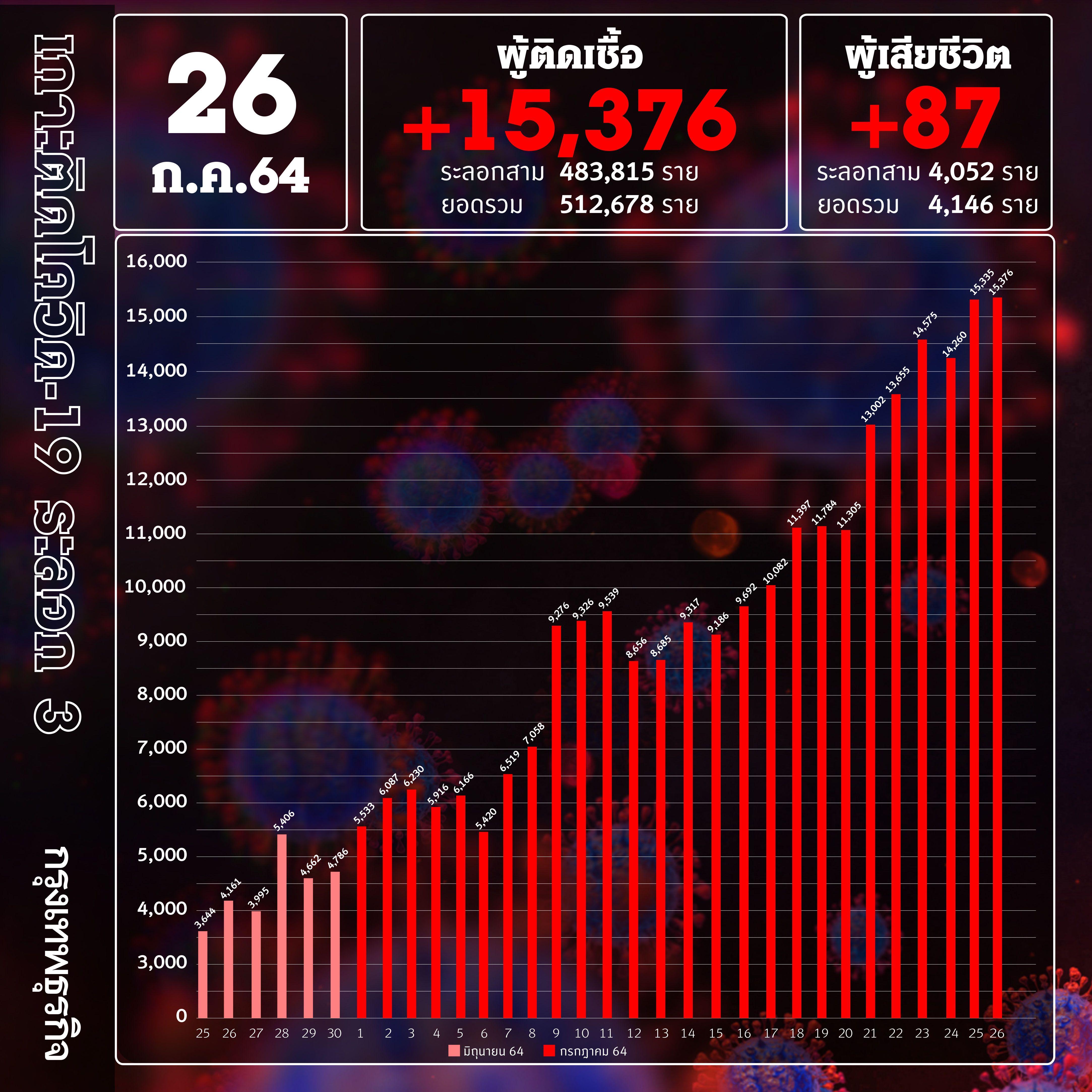 ยอด 'โควิด-19' วันนี้ สะสม 5 แสนแล้ว! พบติดเชื้อเพิ่ม 15,376ราย เสียชีวิต 87 ราย