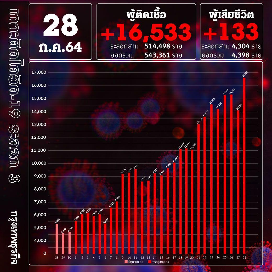 ยอด 'โควิด-19' วันนี้ วิกฤติหนัก! พบเสียชีวิต 133 ราย ติดเชื้อเพิ่ม  16,533ราย