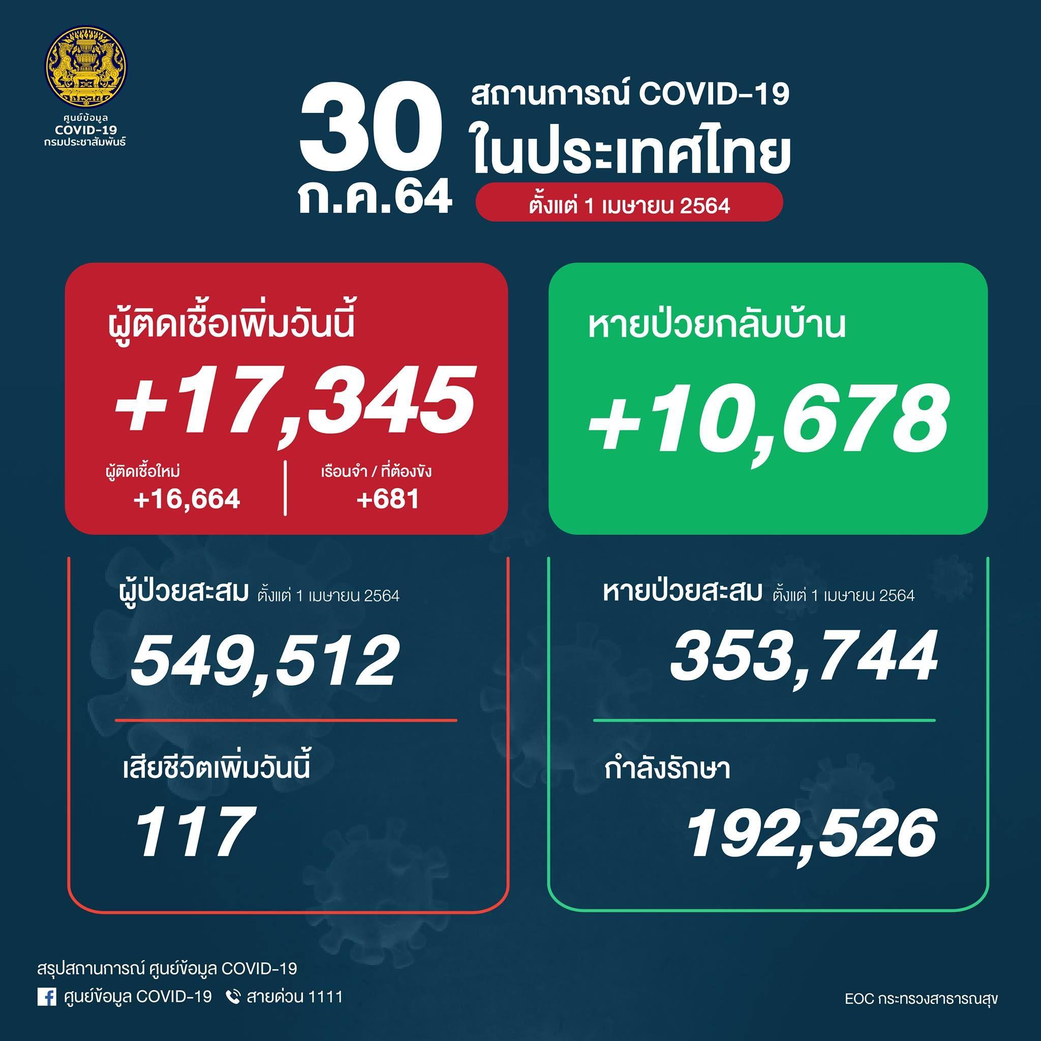ยอด 'โควิด-19' วันนี้ ยังหนัก! พบเสียชีวิต 117 ราย ติดเชื้อเพิ่ม 17,345ราย