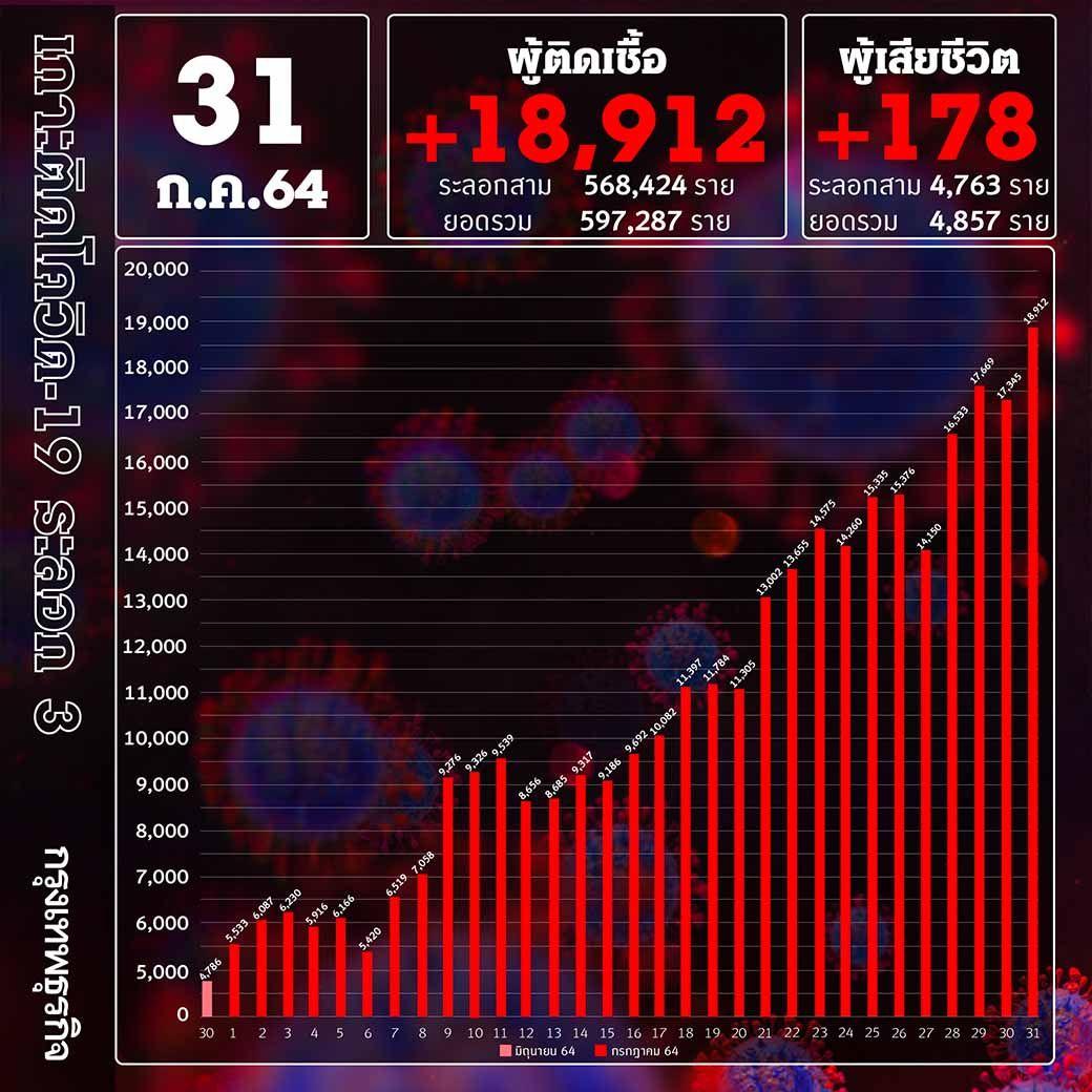 ยอด 'โควิด-19' วันนี้ ยิ่งหนัก! พบเสียชีวิตสูง 178 ราย ติดเชื้อเพิ่ม 18,912ราย