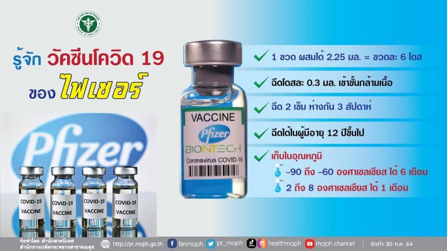 สรุปไทม์ไลน์ 'วัคซีนโควิด-19' อย่าง 'วัคซีนไฟเซอร์' 1.5 ล้านโดส ได้ฉีดเมื่อไหร่
