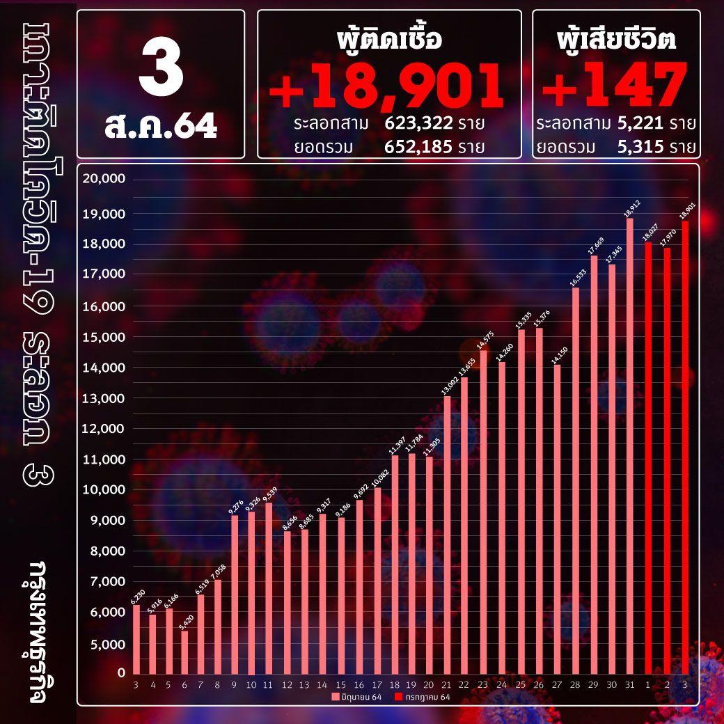 ยอด 'โควิด-19' วันนี้ ยังหนัก! พบเสียชีวิต 147 ราย ติดเชื้อเพิ่ม 18,901ราย เจอ ATK 2,470 ราย