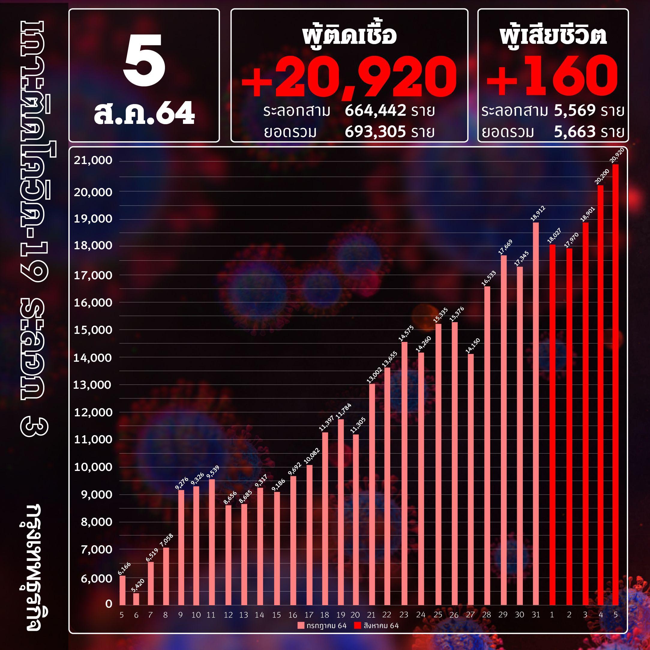 ยอด 'โควิด-19' วันนี้ ยังสูง! พบเสียชีวิต 160 ราย ติดเชื้อเพิ่ม 20,920ราย
