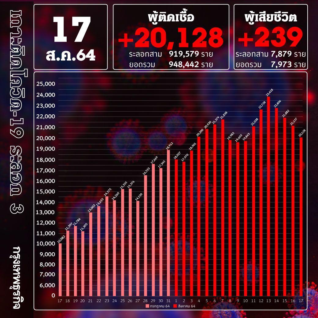 ยอด 'โควิด-19' วันนี้ ตายสูง! พบเสียชีวิต 239 ราย ติดเชื้อเพิ่ม 20,128 ราย ไม่รวม ATK อีก 2,102 ราย