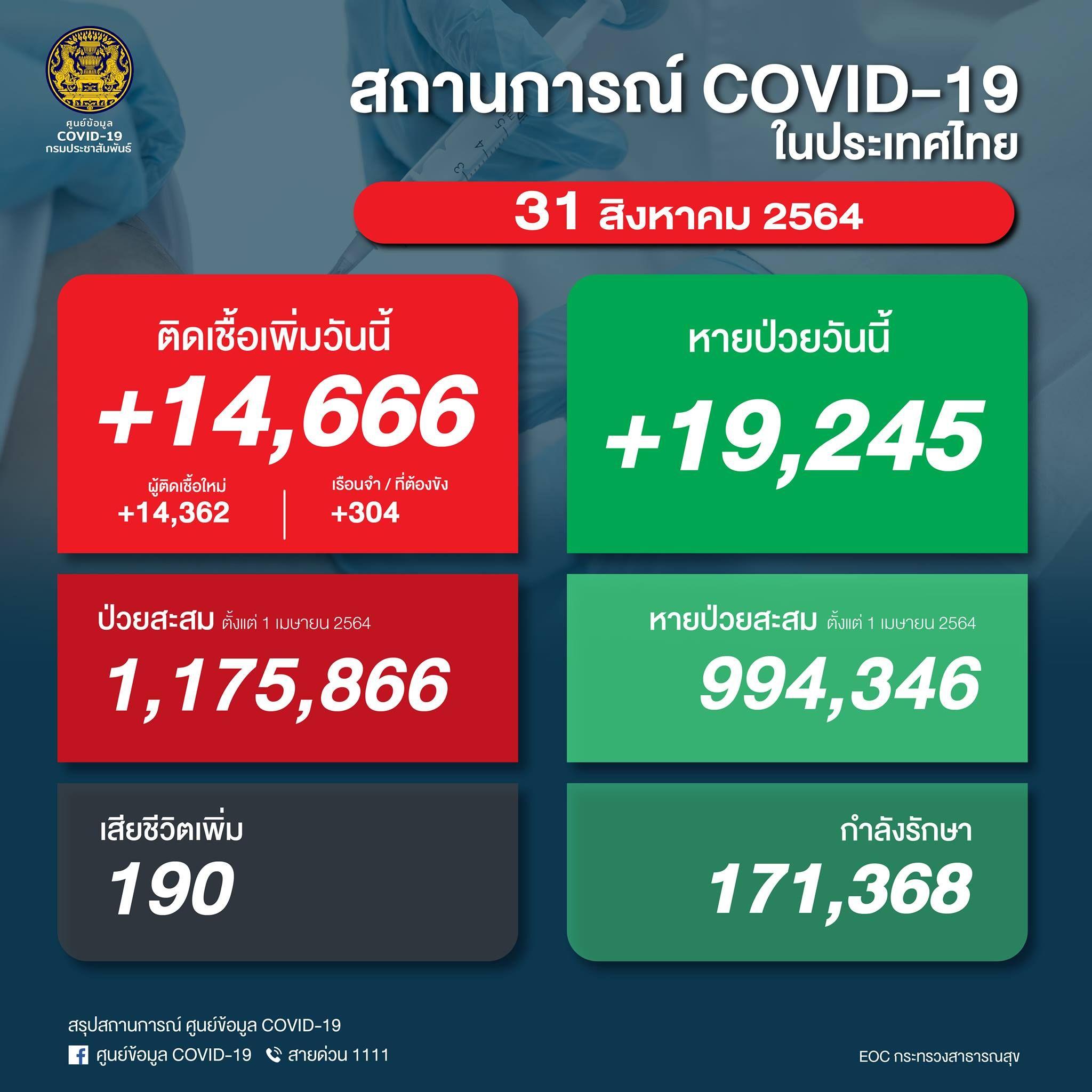 ด่วน! ยอด 'โควิด-19' วันนี้ เฝ้าระวัง! พบเสียชีวิต 190 ราย ติดเชื้อเพิ่ม  14,666 ราย ไม่รวม ATK อีก 866 ราย