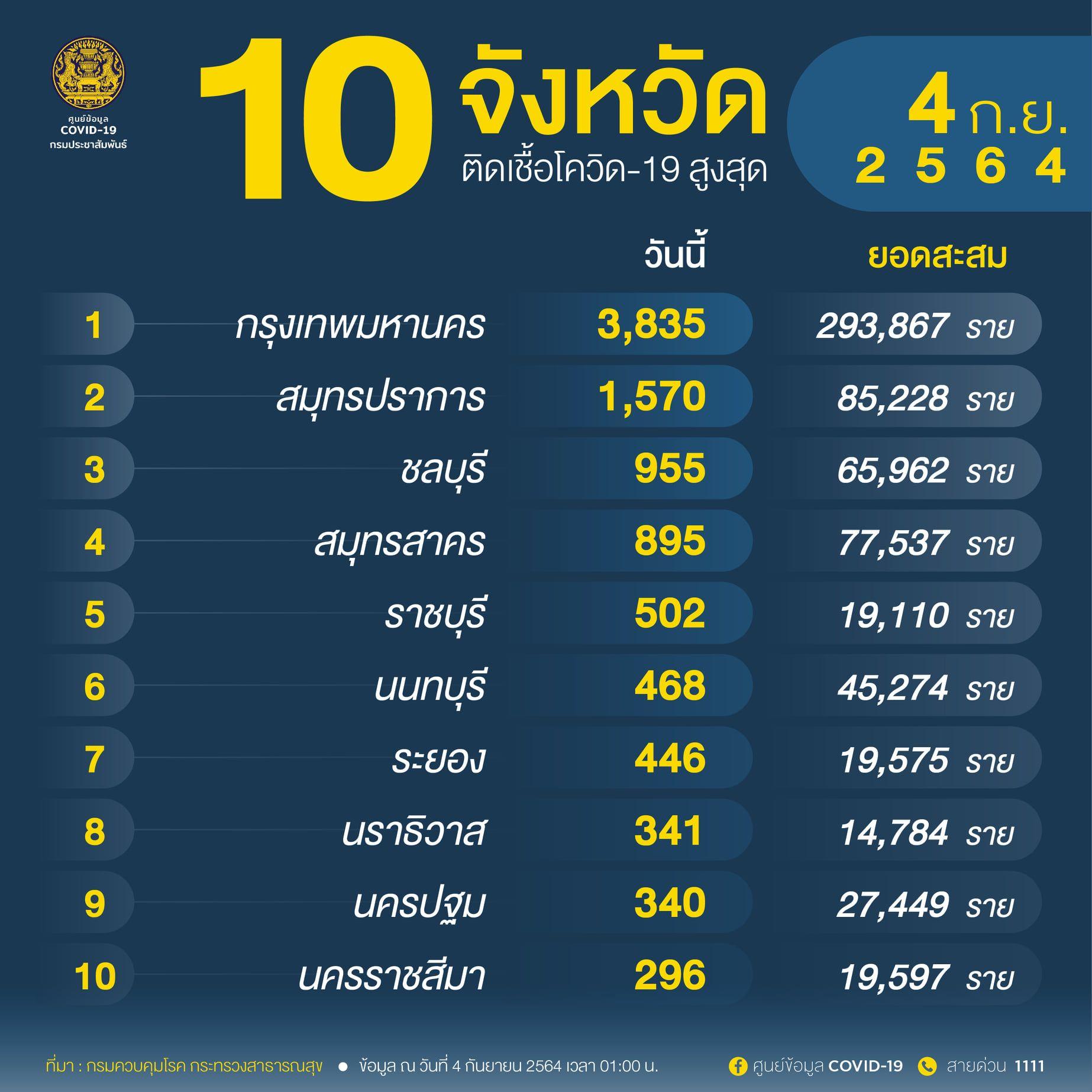 อัพเดท 'โควิดวันนี้' 10 จังหวัดติดเชื้อสูงสุด กทม. 3,835 จับตาสมุทรปราการ  ราชบุรี