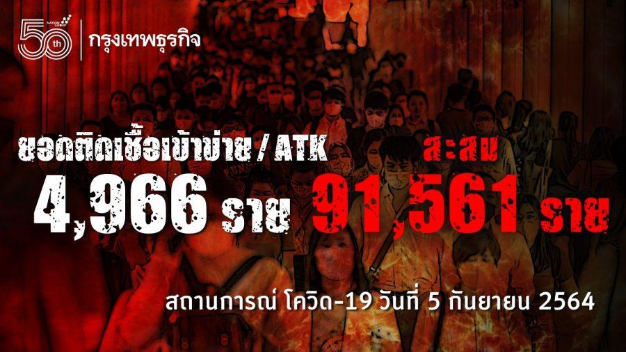 ยอด 'โควิด-19' วันนี้ พบเสียชีวิต 224 ราย ติดเชื้อเพิ่ม 15,452 ราย ไม่รวม ATK อีก 4,966 ราย