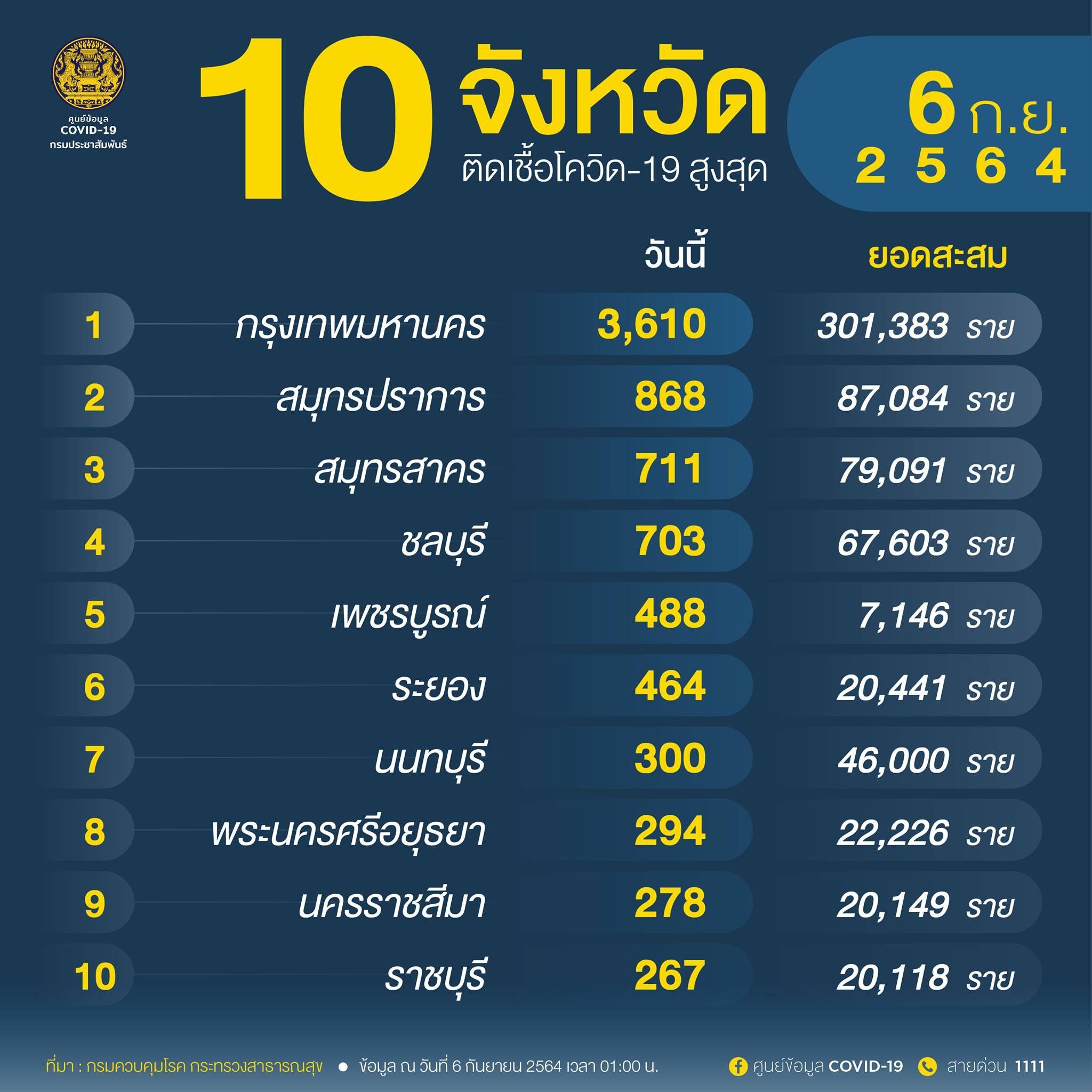อัพเดท 'โควิดวันนี้' 10 จังหวัดติดเชื้อสูงสุด กทม.-ปริมณฑล 5,826  จับตาเพชรบูรณ์