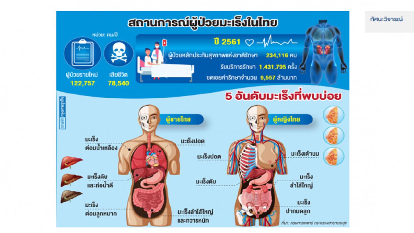 'มะเร็ง' สาเหตุคนไทยตายอันดับ 1
