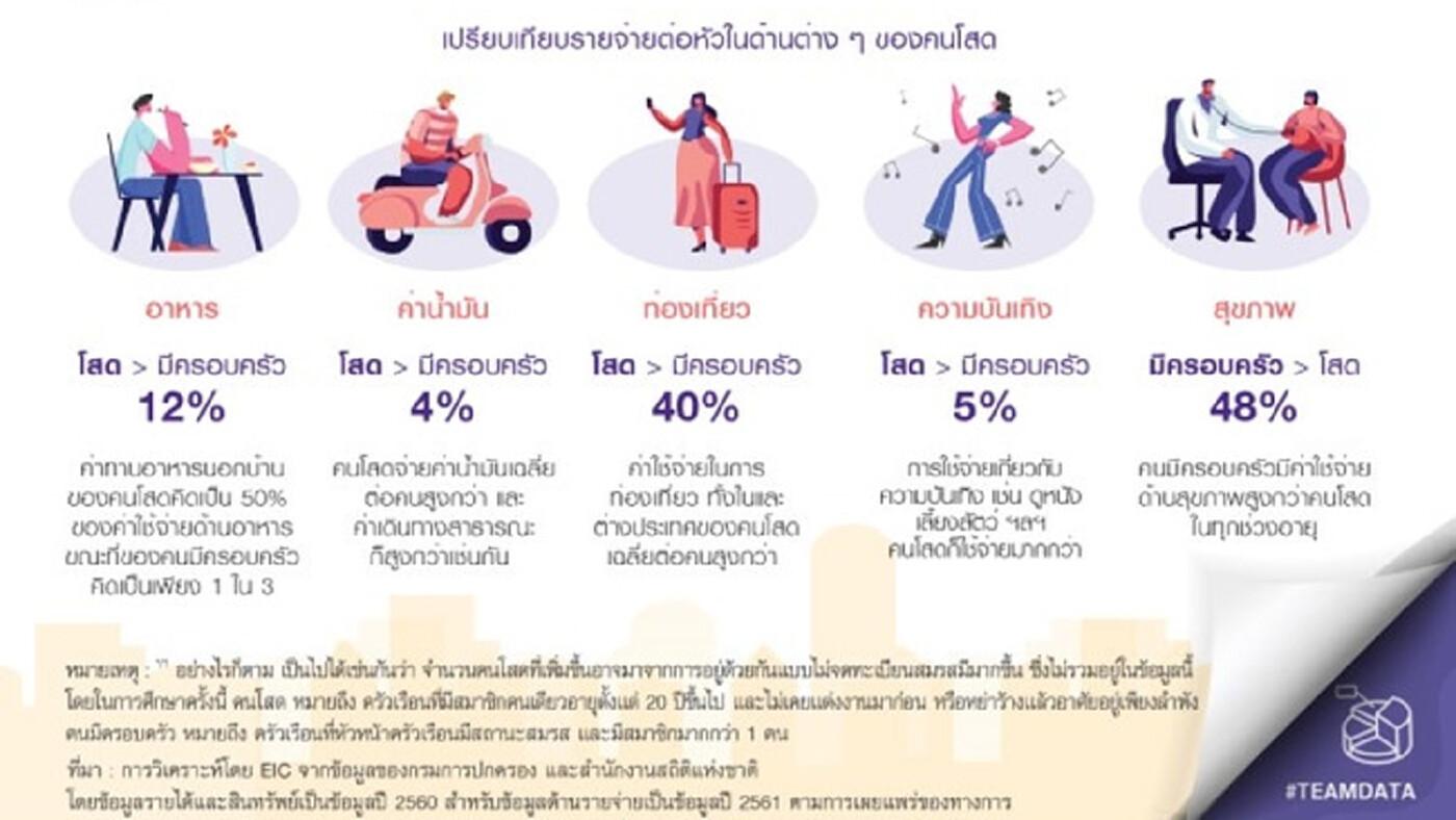 คนไทยหย่าร้างเพิ่มขึ้น19.7% ส่องเทรนด์ใช้จ่ายคนโสด เน้นกินเที่ยว