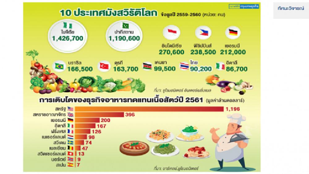'มังสวิรัติ' อาหารเพื่อสุขภาพที่เติบโตต่อเนื่อง