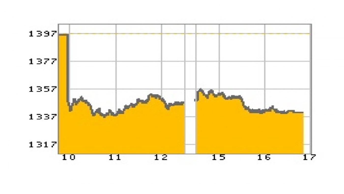 """""""หุ้นไทย"""" ภาคบ่าย ปิดตลาด 1,340.52 จุด ลบ -54.56 จุด หรือ -3.91%"""