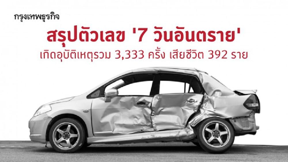 สรุปตัวเลข '7 วันอันตราย' ช่วงเทศกาลปีใหม่ 2564 เกิดอุบัติเหตุรวม 3,333 ครั้ง เสียชีวิต 392 ราย เชียงใหม่แชมป์อุบัติเหตุสูงสุด