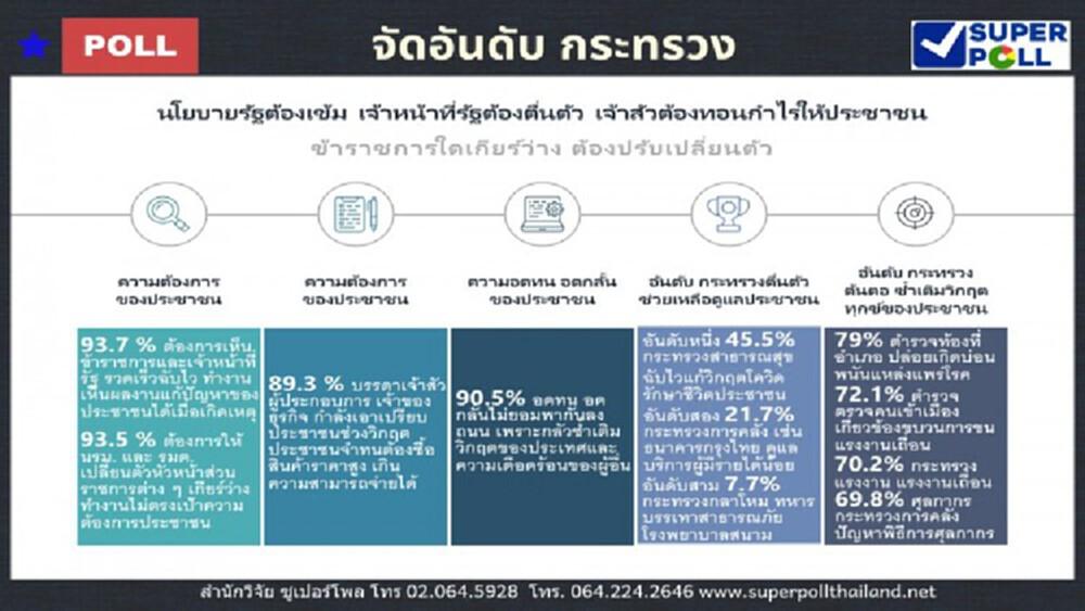 'ซูเปอร์โพล' ชี้คนไทย 93.5% ต้องการให้ นายกฯ-ครม. เปลี่ยนตัวหัวหน้าส่วนราชการให้ทำงานตอบโจทย์