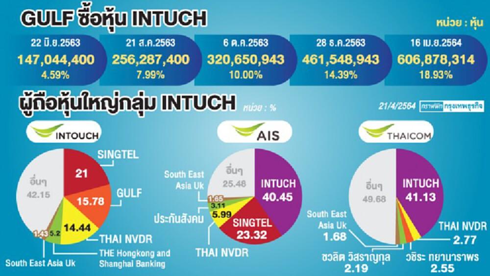 ดีลข้ามซ็อตเทนเดอร์ฯ 'INTUCH' ปลดล็อกธุรกิจ 'ไทยคม'