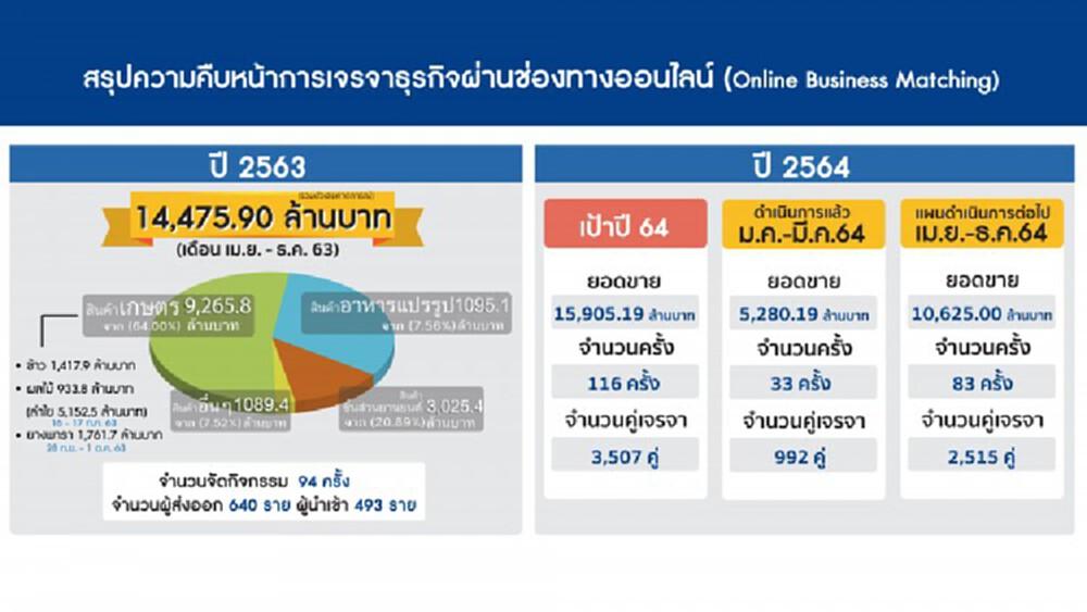 พาณิชย์มั่นใจส่งออกปีนี้ทะลุเป้า 4 %  สั่งลุยเจรจาออนไลน์เพิ่มยอดขาย