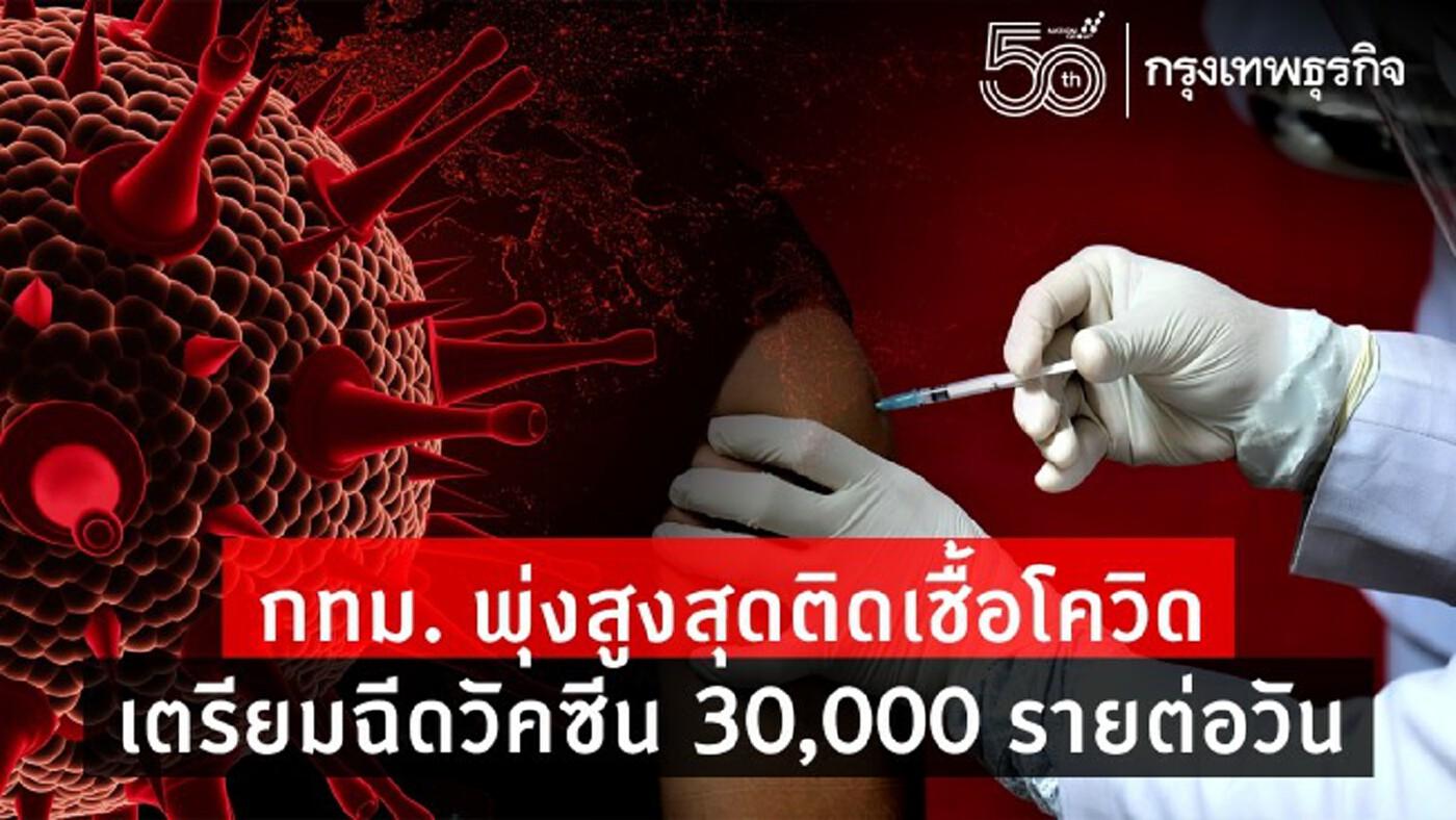 อัพเดท! กทม. พุ่งสูงสุด ติดเชื้อโควิดวันนี้ 446 ราย เตรียมฉีดวัคซีน 30,000 รายต่อวัน