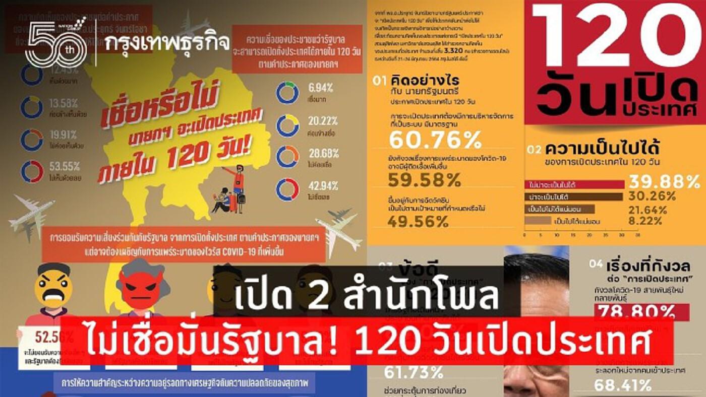 เปิด 2 สำนักโพล รัฐบาลเผชิญ 'วิกฤติศรัทธา' ปม 120 วันเปิดประเทศ