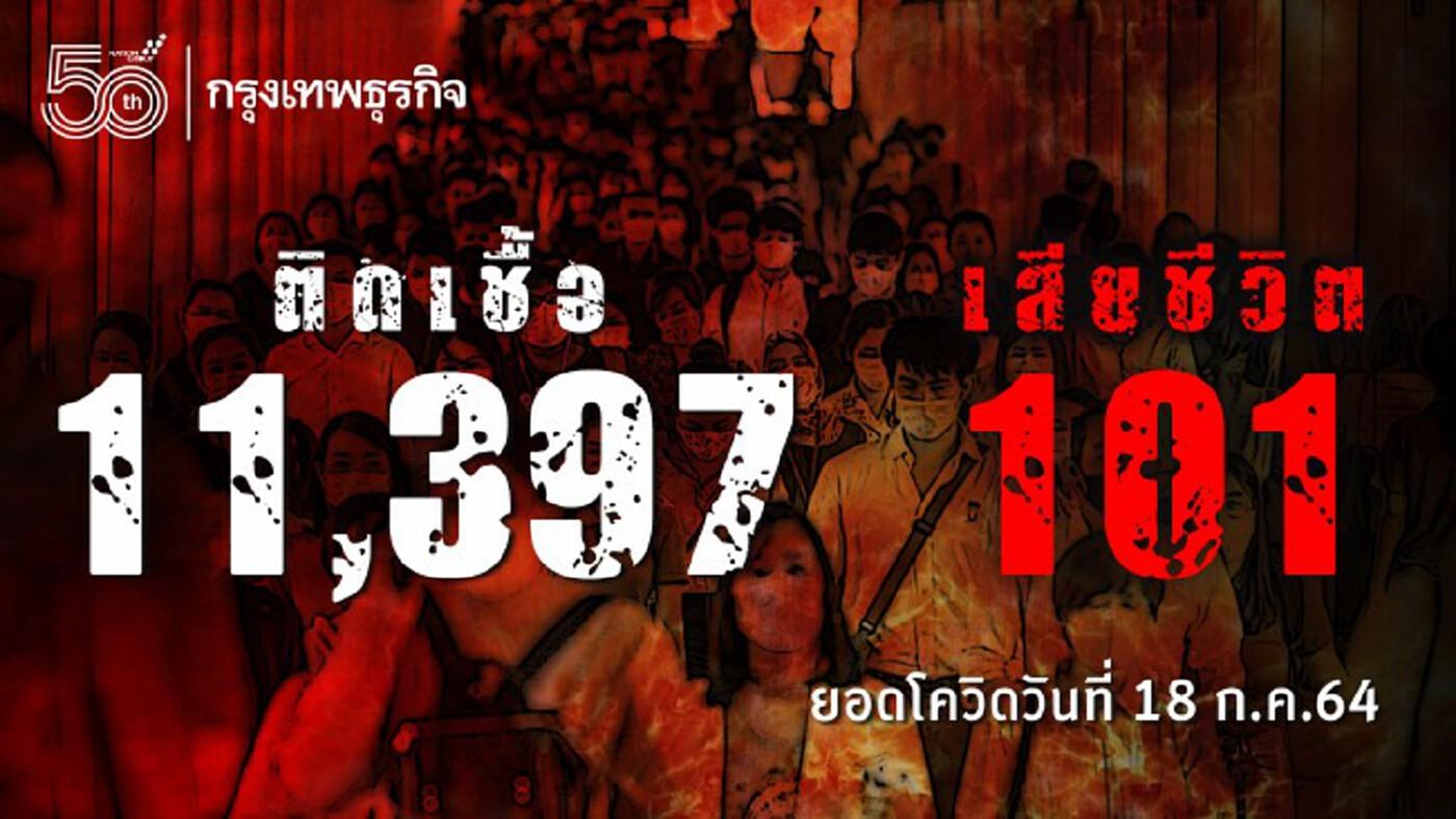 ยอด 'โควิด-19' วันนี้ ยังหนัก! พบติดเชื้อเพิ่ม 11,397ราย เสียชีวิต 101 ราย