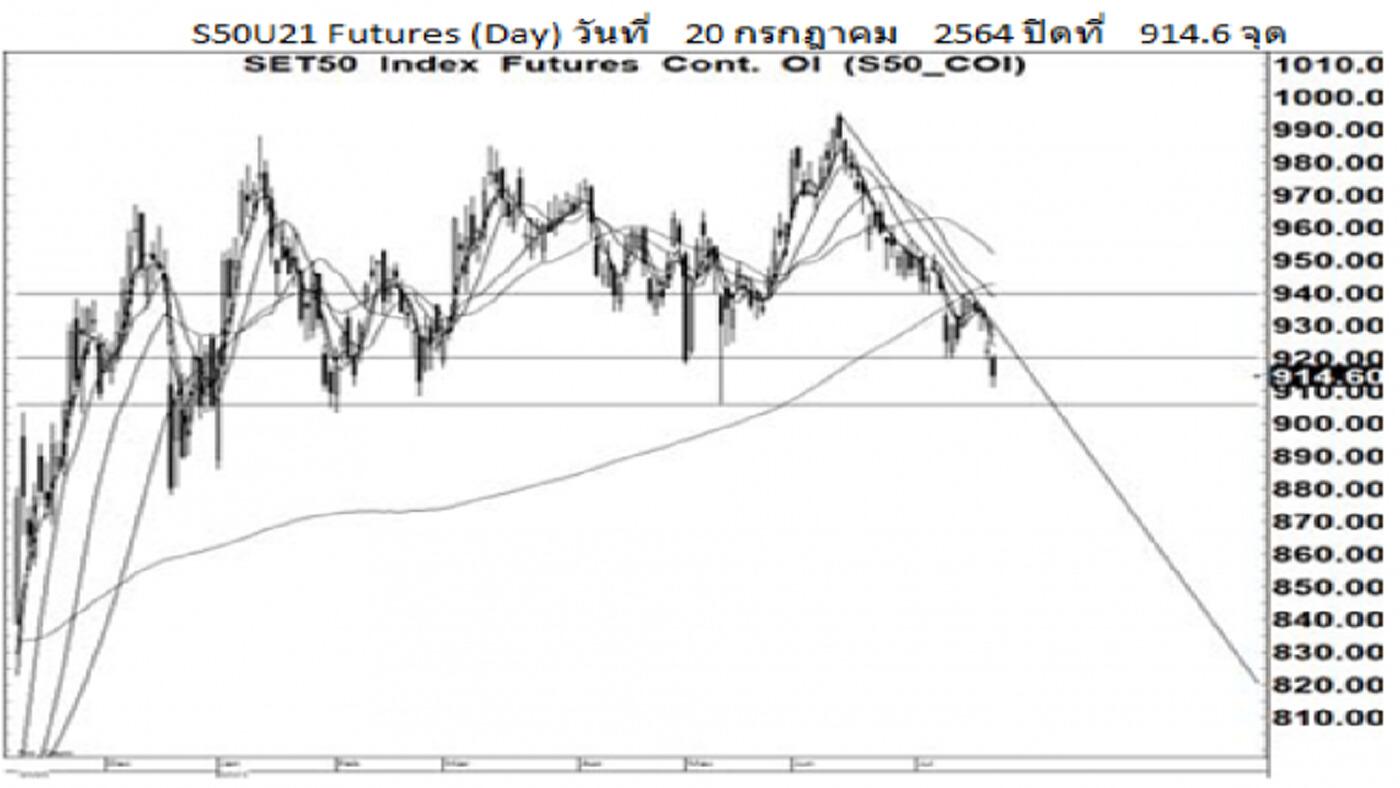 Daily SET50 Futures (21 ก.ค.64)