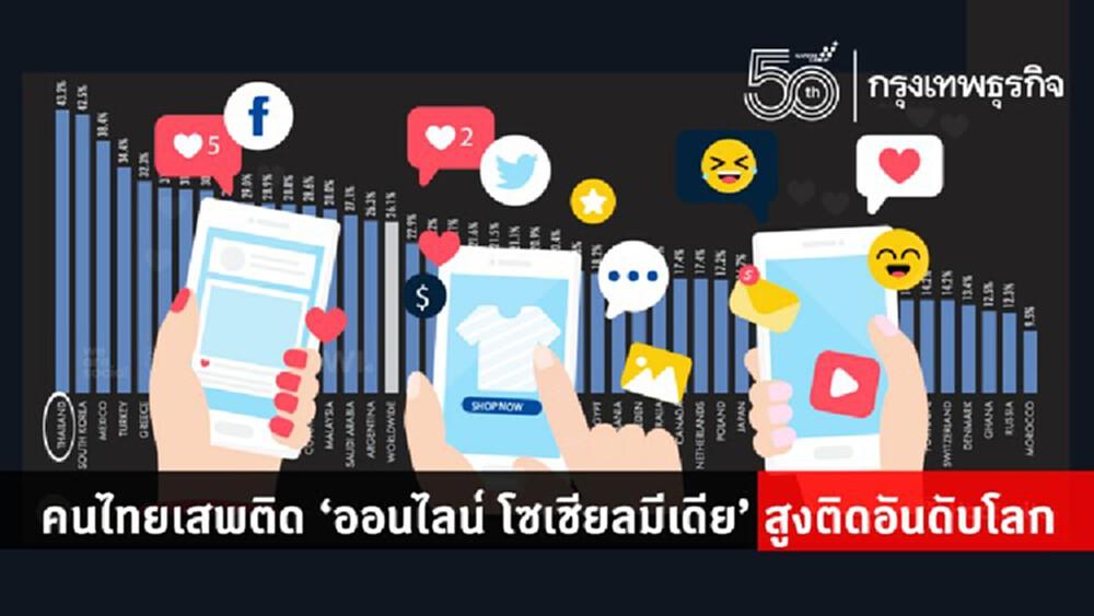 เปิดสถิติคนไทยเสพติด 'ออนไลน์ โซเชียล' สูงติดอันดับโลก