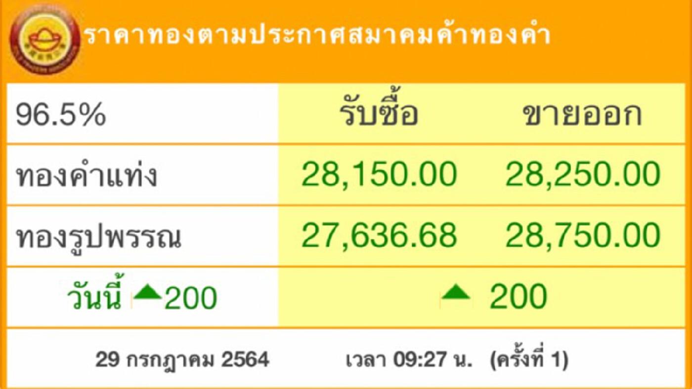 'ราคาทอง'วันนี้ พุ่ง200บาท